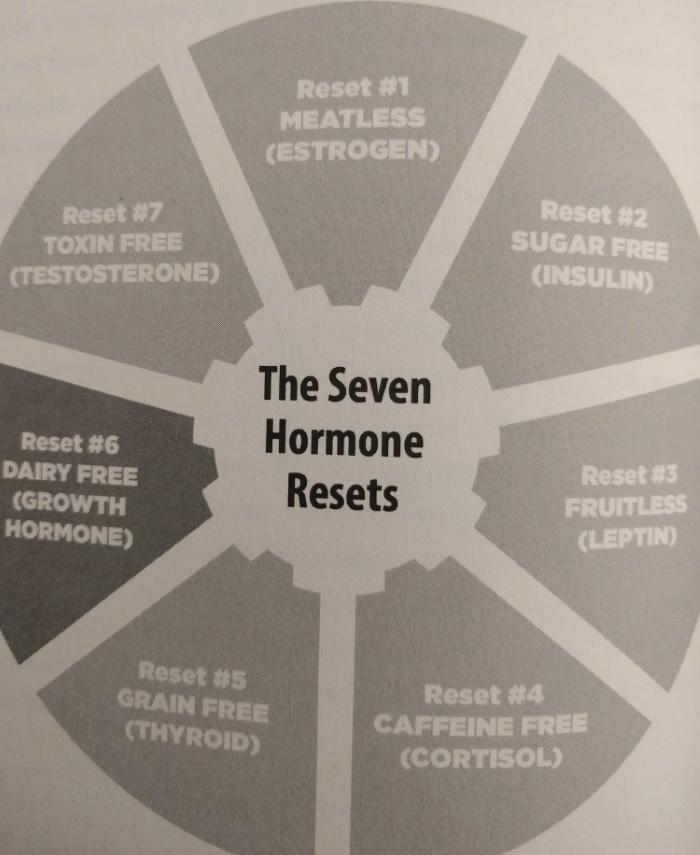 hormone reset diet ebook bike