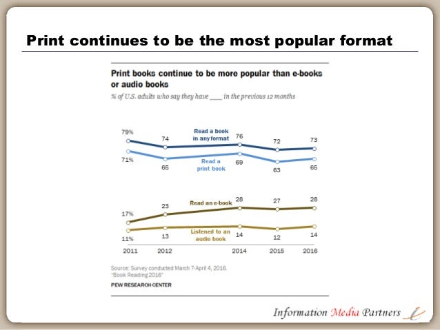 most popular ebook formats 2017